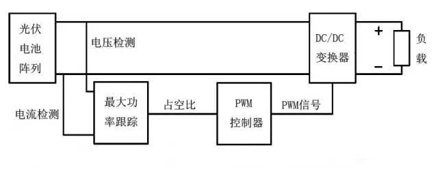 mppt系统原理框图 对于线性电路
